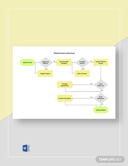 Medical Services Flowchart Template