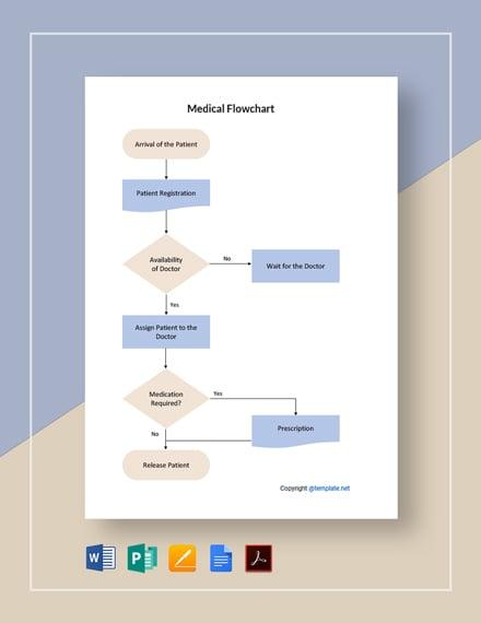 Sample Medical Flowchart Template