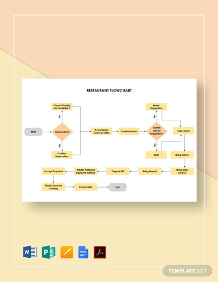 Restaurant Flowchart Template