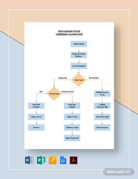 Restaurant Food Ordering Flowchart Template