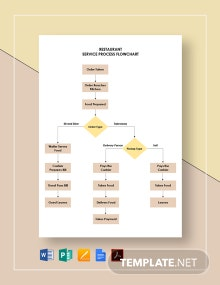 Restaurant Service Process Flowchart Template