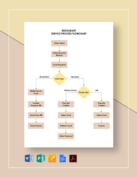 Restaurant Service Process Flowchart Template
