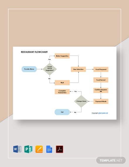 Free Simple Restaurant Flowchart Template