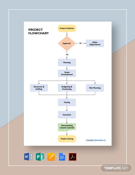 Editable Project Flowchart Template