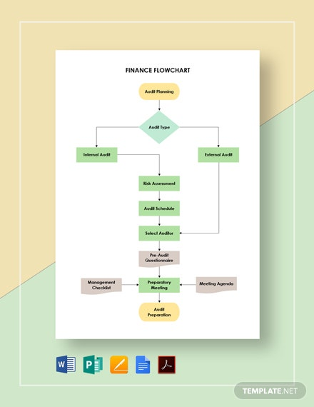 Finance Flowchart Template