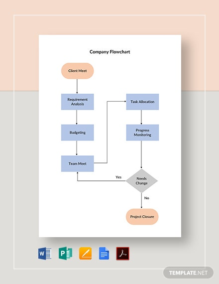 Company Flowchart Template [Free PDF] - Google Docs, Word, Apple Pages, Publisher