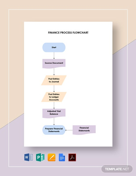 Finance Process Flowchart Template