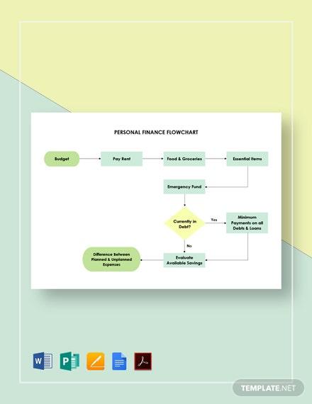 Personal Finance Flowchart Template