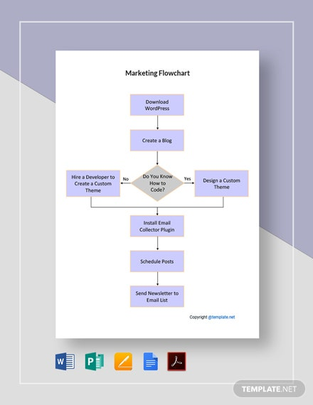 Sample Marketing Flowchart