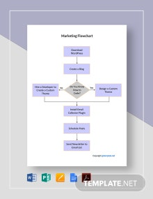 Free Sample Marketing Flowchart Template