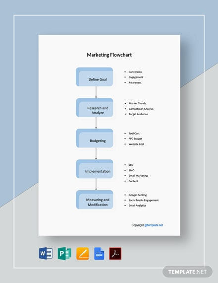 Free Simple Marketing Flowchart Template