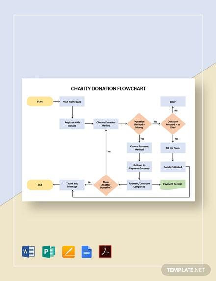Charity Donation Flowchart Template