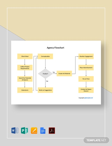 Free Editable Agency Flowchart Template