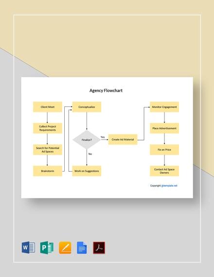 Free Editable Agency Flowchart Template