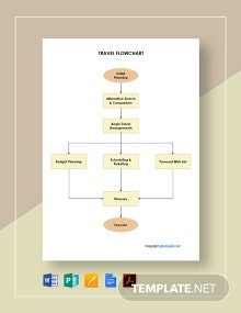 Free Sample Travel Flowchart Template