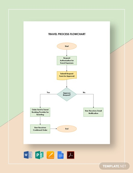 Travel Process Flowchart Template