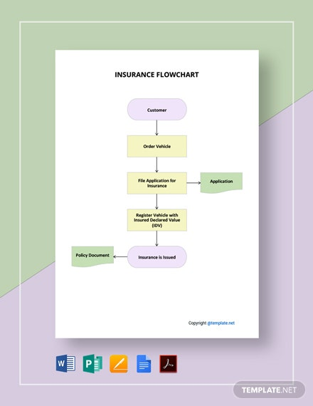 Free Editable Insurance Flowchart Template