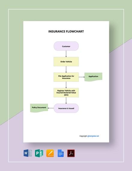 Editable Insurance Flowchart Template