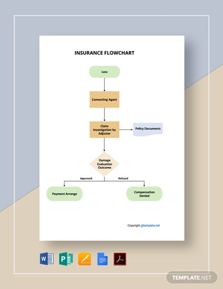 Free Sample Insurance Flowchart Template