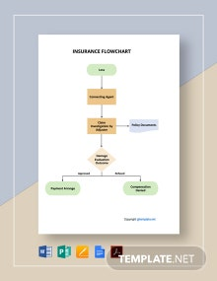 Free Sample Insurance Flowchart Template