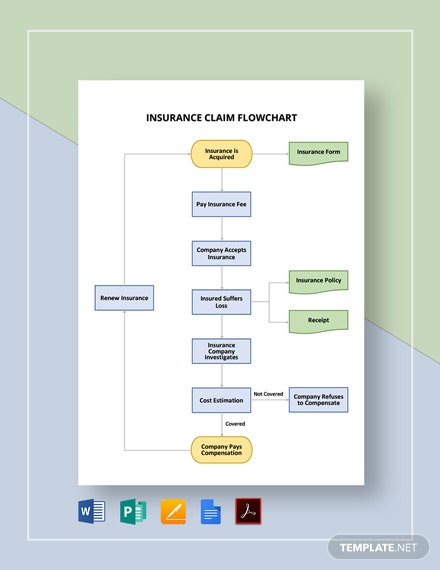 Insurance Claim Flowchart Template