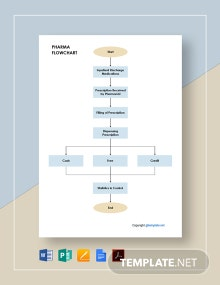 Free Editable Pharma Flowchart Template