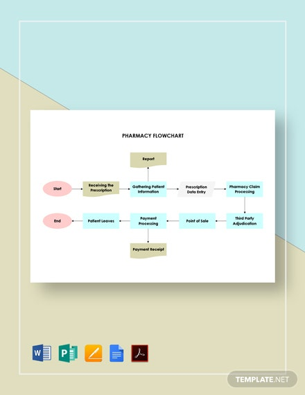 Pharmacy Flowchart Template