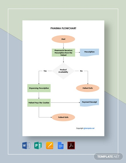 Free Sample Pharma Flowchart Template
