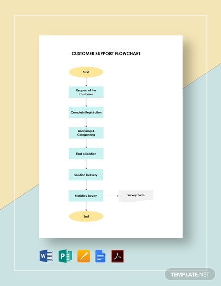 Customer Support Flowchart Template