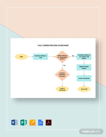 Call Center Process Flowchart Template