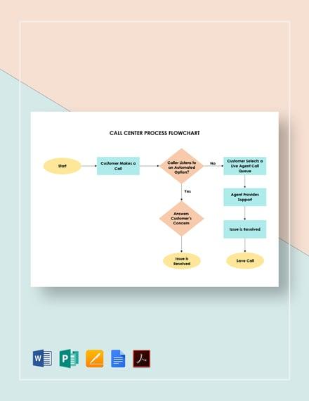 Call Center Process Flowchart