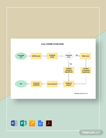 Editable Call Center Flowchart Template
