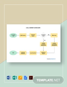 Free Editable Call Center Flowchart Template