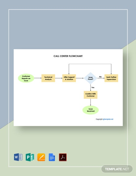 Sample Call Center Flowchart Template