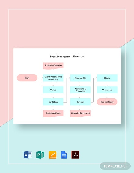 Event Management Flowchart Template