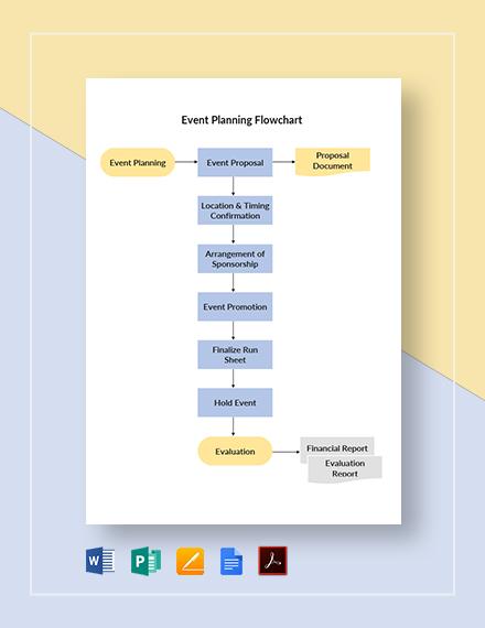 Event Planning Flowchart Template