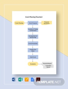 Event Planning Flowchart Template