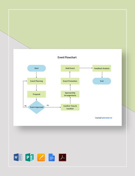 Simple Event Flowchart