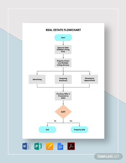 Real Estate Flowchart Template