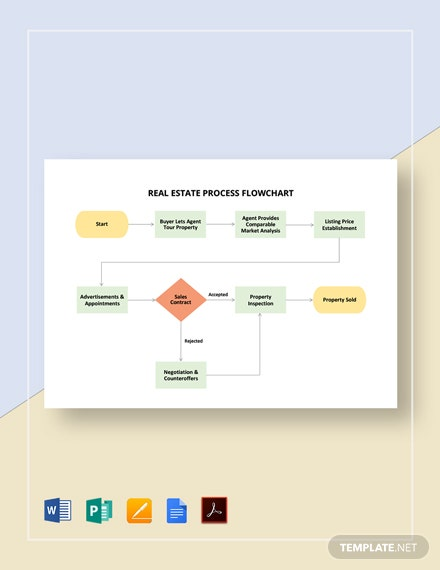 Real Estate Process Flowchart Template