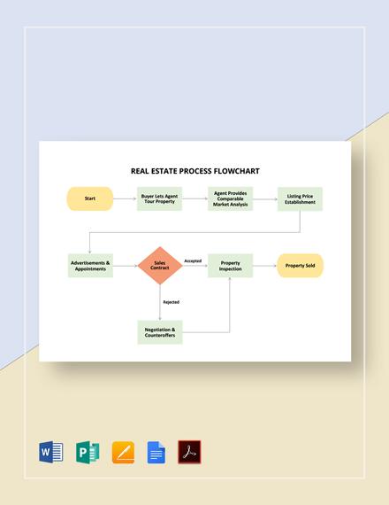 Real Estate Process Flowchart Template