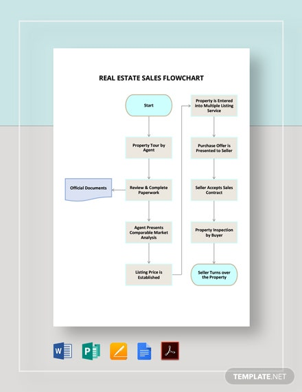Real Estate Sales Flowchart Template