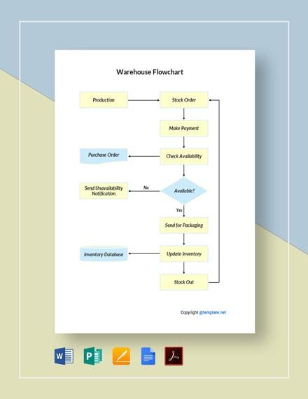 Free Sample Warehouse Flowchart Template