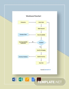 Free Sample Warehouse Flowchart Template
