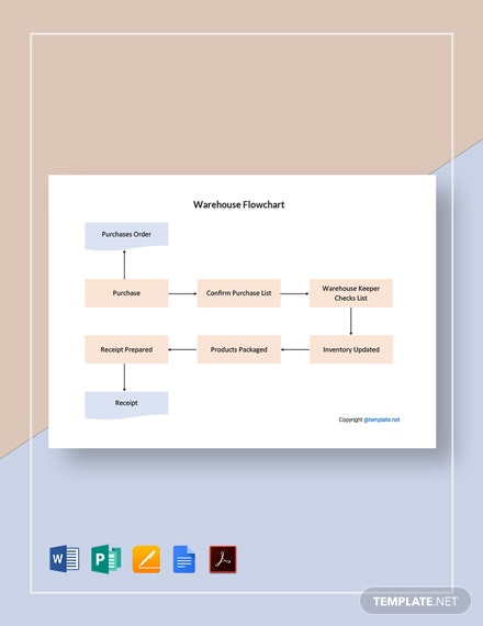Simple Warehouse Flowchart Template