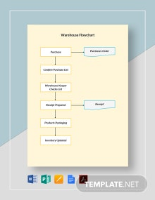 Warehouse Flowchart Template
