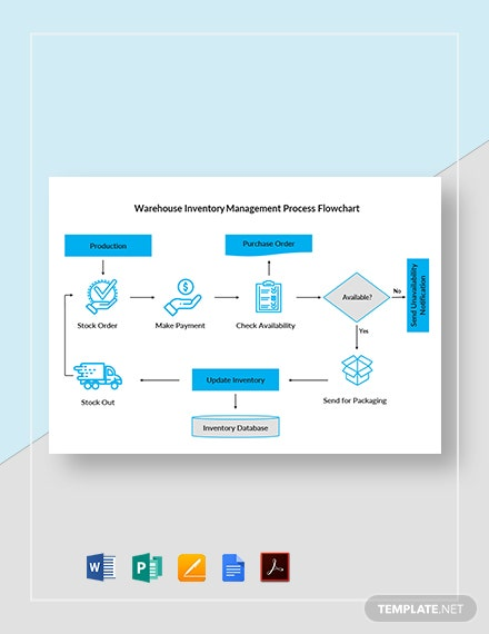 Warehouse Inventory Management Process Flowchart Template