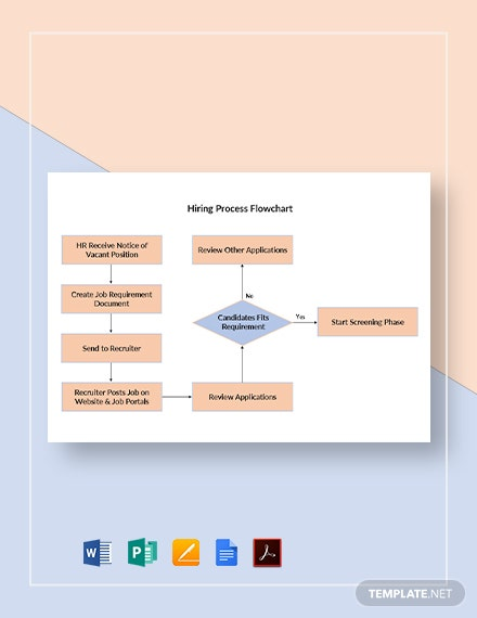 Hiring Process Flowchart Template