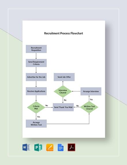 Recruitment Process Flowchart Template