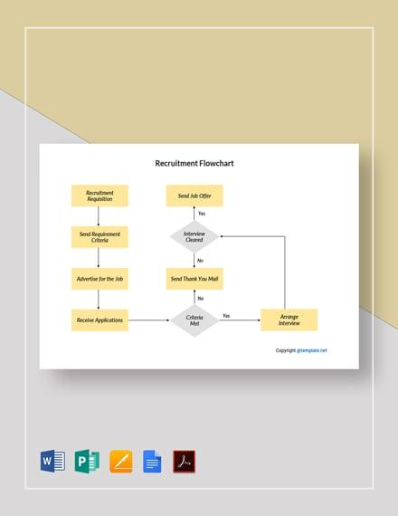 Sample Recruitment Flowchart